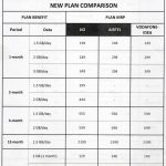 Jio New Plan Prices Announced | Jio Prepaid Recharge Plans