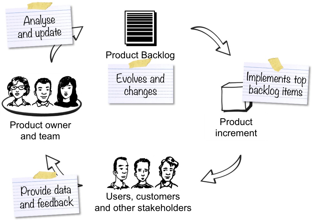 Product Backlog Grooming In Scrum Framework
