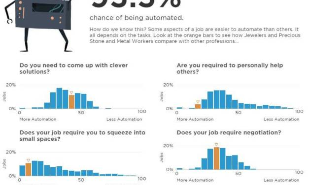 Will you lose your Job To Automation in Future?