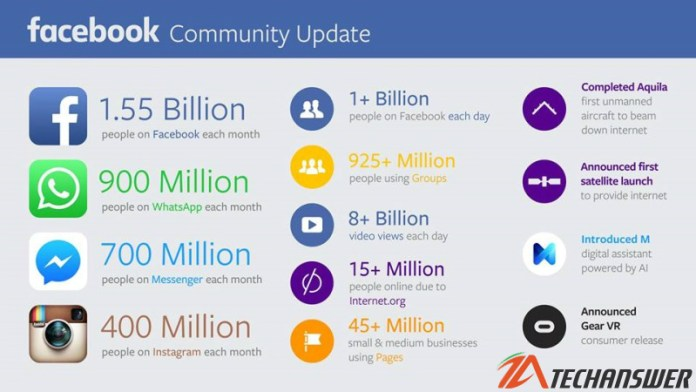 Google Facebook Daily Active Users Reached a Record 1.1 Billion