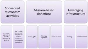 TechArk-Funding