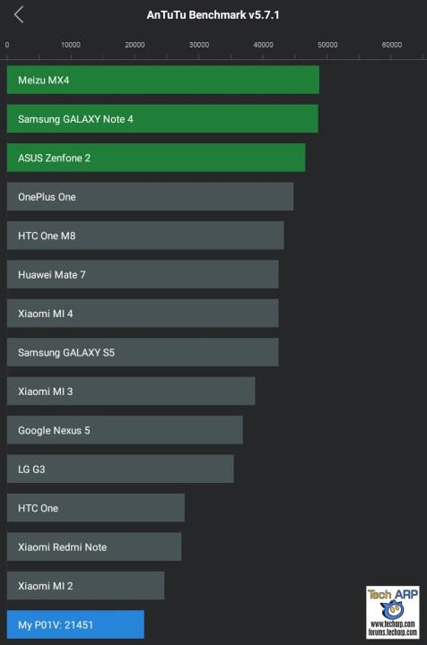 ASUS ZenPad 7.0 (Z370CG) AnTuTu Results