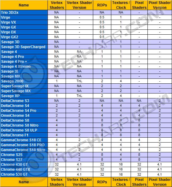 Desktop Graphics Card Comparison Guide - S3