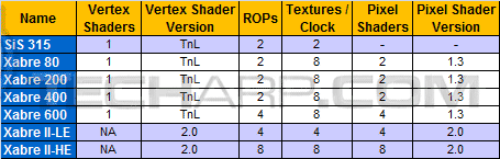Desktop Graphics Card Comparison Guide - SiS