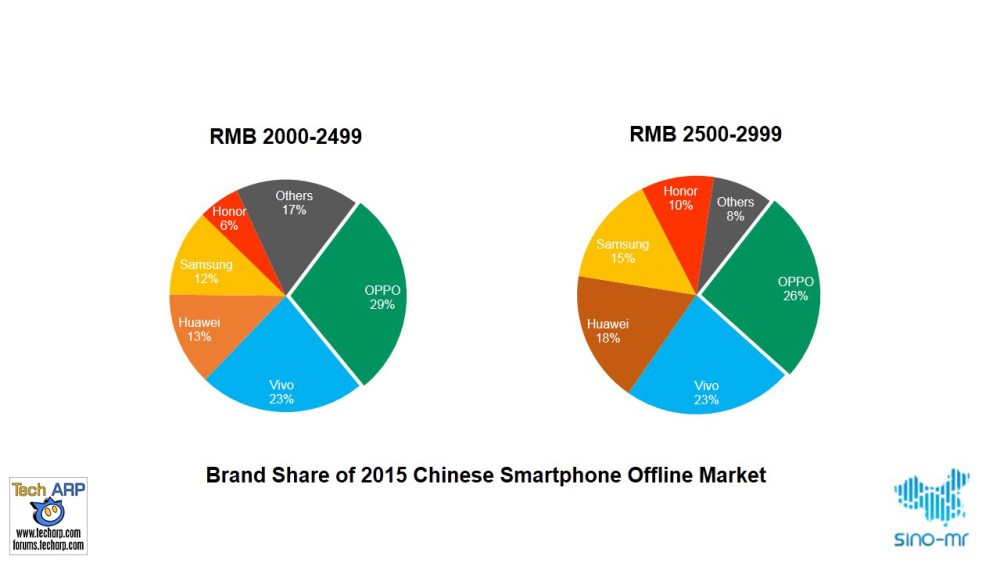 OPPO Sold 50 Million Phones In 2015, Up 67% YoY