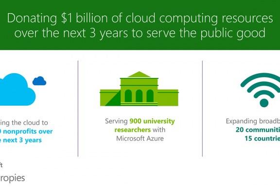Microsoft Philanthropies Donates US$1 Billion In Resources