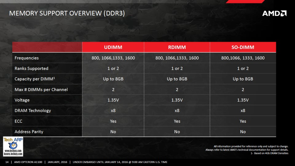 AMD Opteron A1100 Technology Report