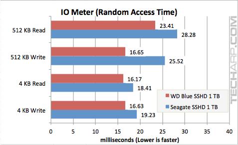 WD Blue SSHD (WD10J31X) IOMeter Random Performance