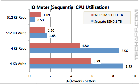 WD Blue SSHD (WD10J31X) IOMeter Sequential Performance