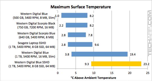 WD Blue SSHD (WD10J31X) temperature