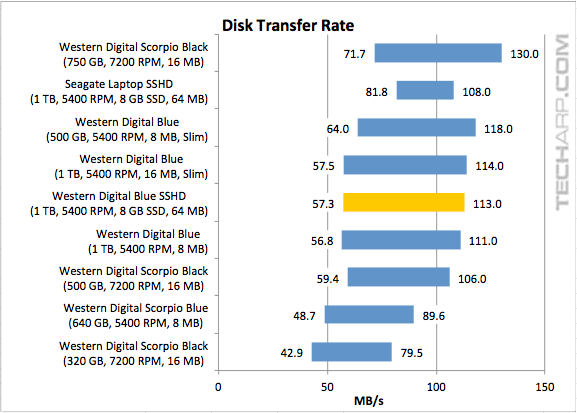WD Blue SSHD (WD10J31X) transfer rate range