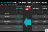 AMD A10-7860K, A6-7470K & Athlon X4 845 APUs Launched