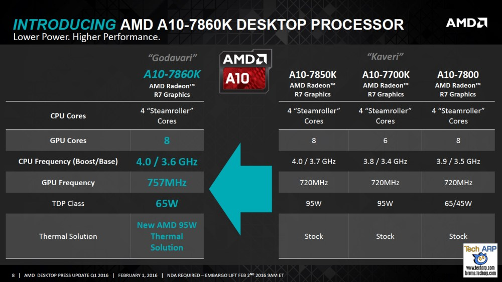 "AMD A10-7860K ""Godavari"" Desktop Processor Launched"