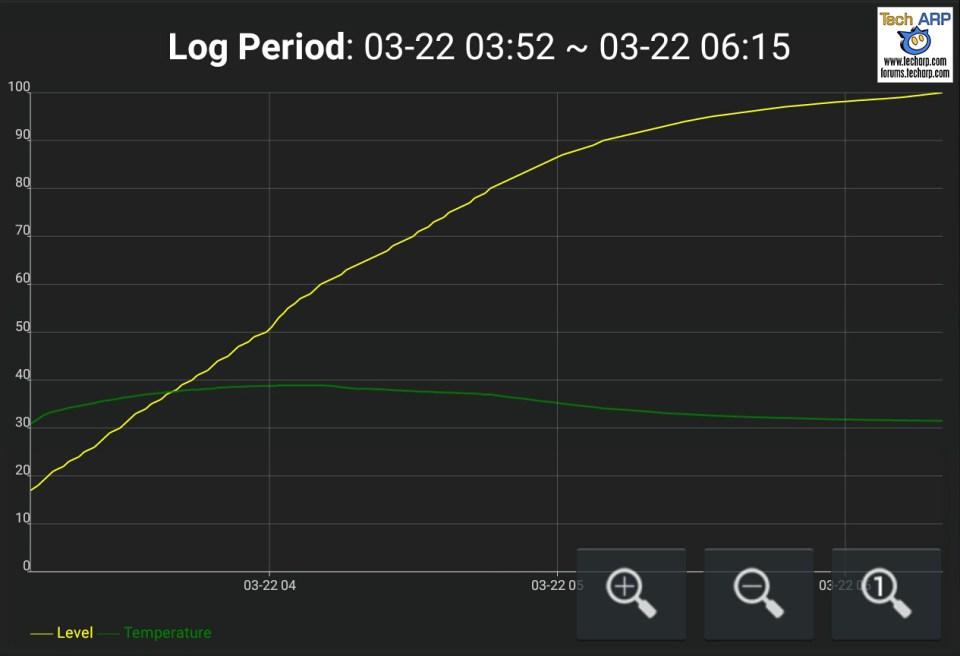 ASUS ZE601KL battery recharging speed