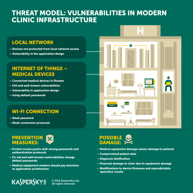 Kaspersky Lab Finds Security Weaknesses in Clinic IT