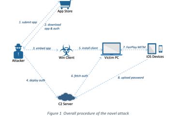 AceDeceiver : First iOS Trojan Exploits Apple DRM Design