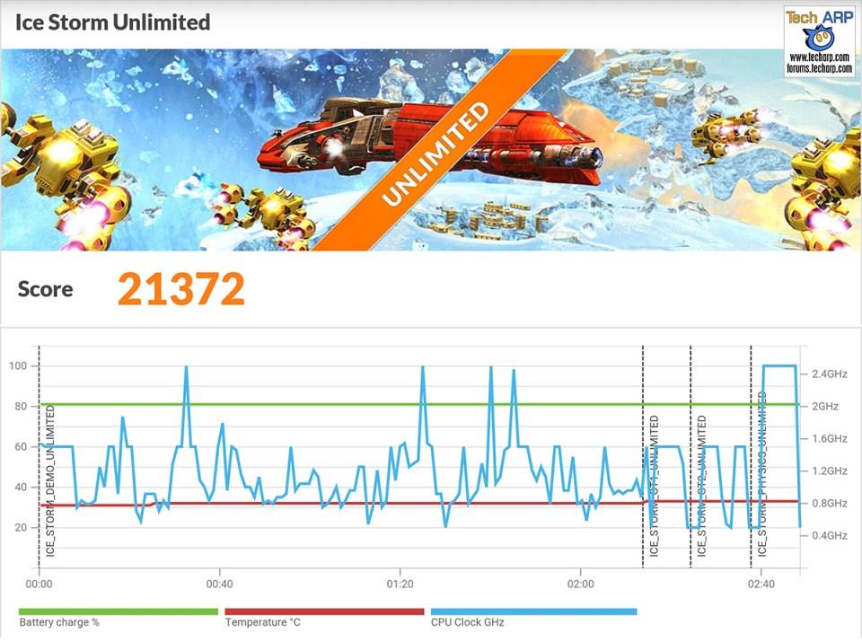 ASUS ZenFone Zoom (ZX551ML) 3DMark results
