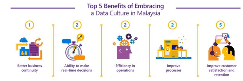 Microsoft Asia Data Culture 2016 Study Findings Revealed