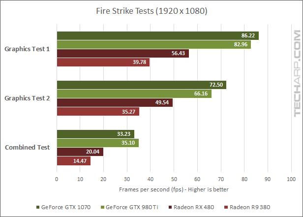 AMD Radeon RX 480 3DMark fps