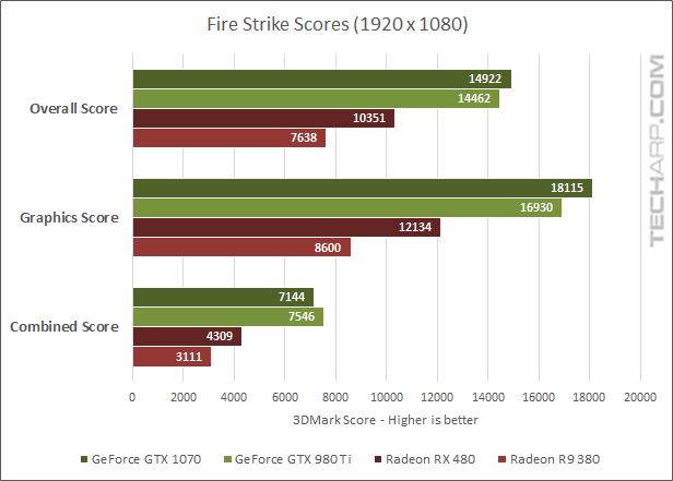 AMD Radeon RX 480 3DMark scores