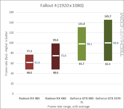 AMD Radeon RX 480 Fallout 4 gaming
