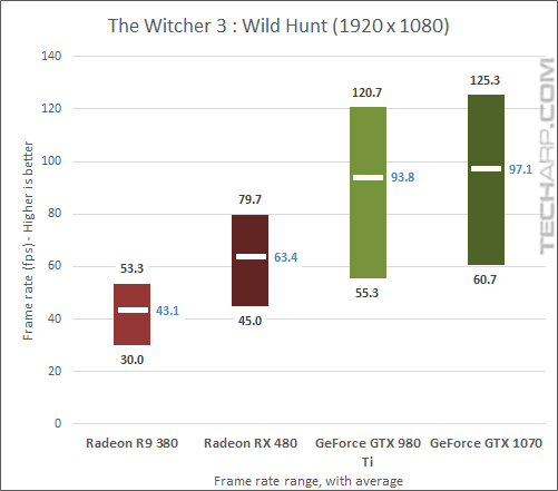 AMD Radeon RX 480 Witcher 3 gaming