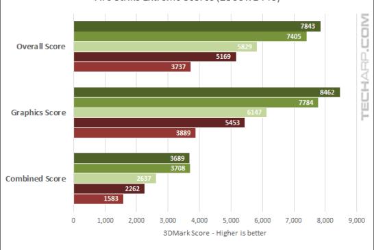 GeForce GTX 1060 Fire Strike Extreme benchmark results