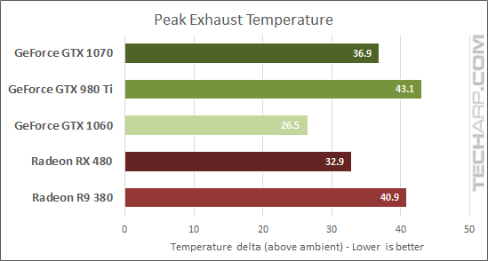 NVIDIA GeForce GTX 1060 Founder's Edition temperature comparison