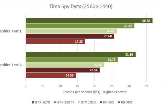 GeForce GTX 1060 Time Spy benchmark results