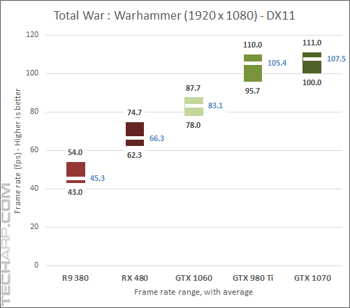 GeForce GTX 1060 Warhammer DirectX 11 results