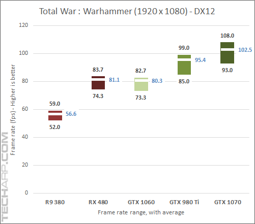 GeForce GTX 1060 Warhammer DirectX 12 results