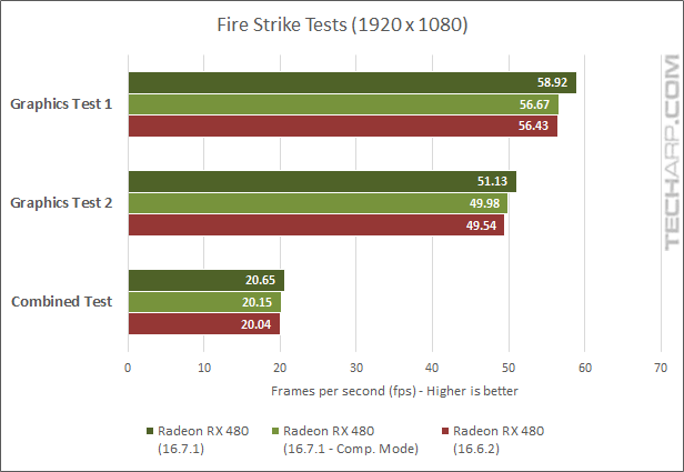 True Performance Of The Radeon RX 480 Examined - 3DMark fps