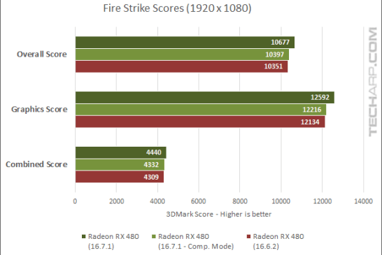 True Performance Of The Radeon RX 480 Examined - 3DMark scores