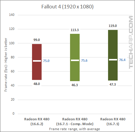 True Performance Of The Radeon RX 480 Examined - Fallout 4
