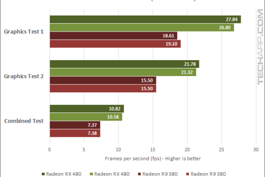 AMD Radeon RX 480 16.7.1 3DMark - Extreme fps