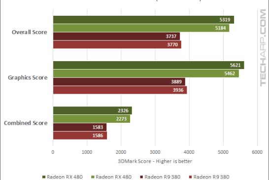 AMD Radeon RX 480 16.7.1 3DMark - Extreme scores