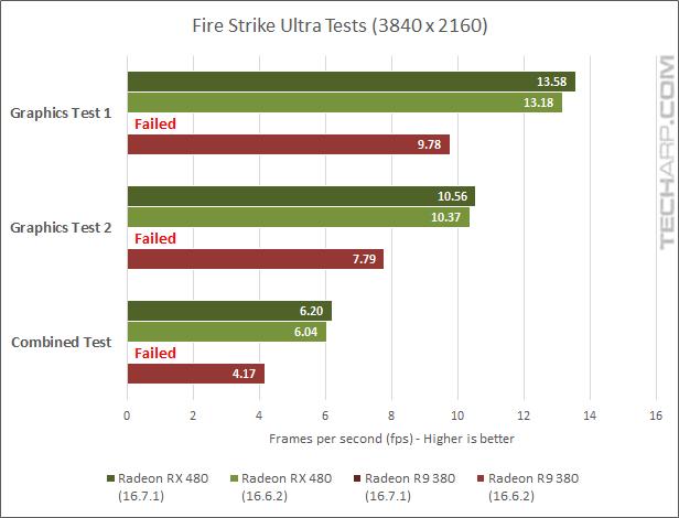 AMD Radeon RX 480 16.7.1 3DMark - Ultra fps