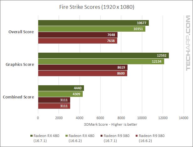 AMD Radeon RX 480 16.7.1 3DMark scores