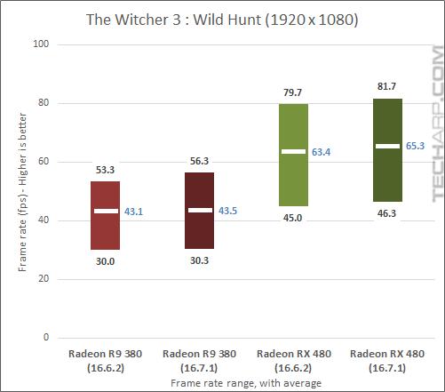 AMD Radeon RX 480 16.7.1 Witcher 3 results
