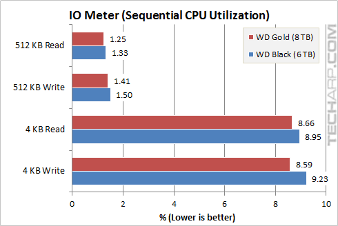 8TB Gold Random CPU Utilization