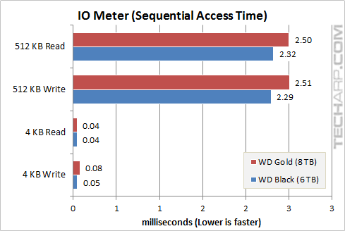 8TB Gold Sequential Access Time