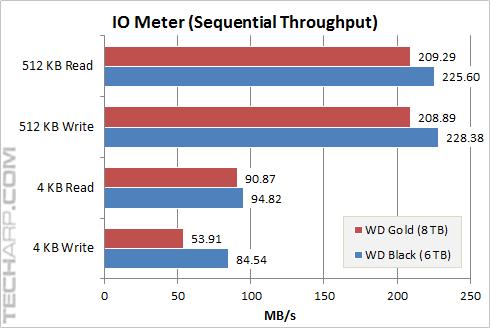 8TB Gold Sequential Throughput