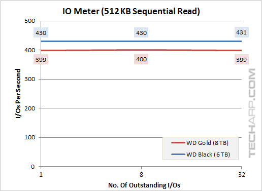 8TB Gold 512KB sequential read