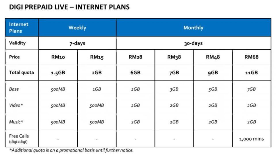 Digi Prepaid Live Internet Packs
