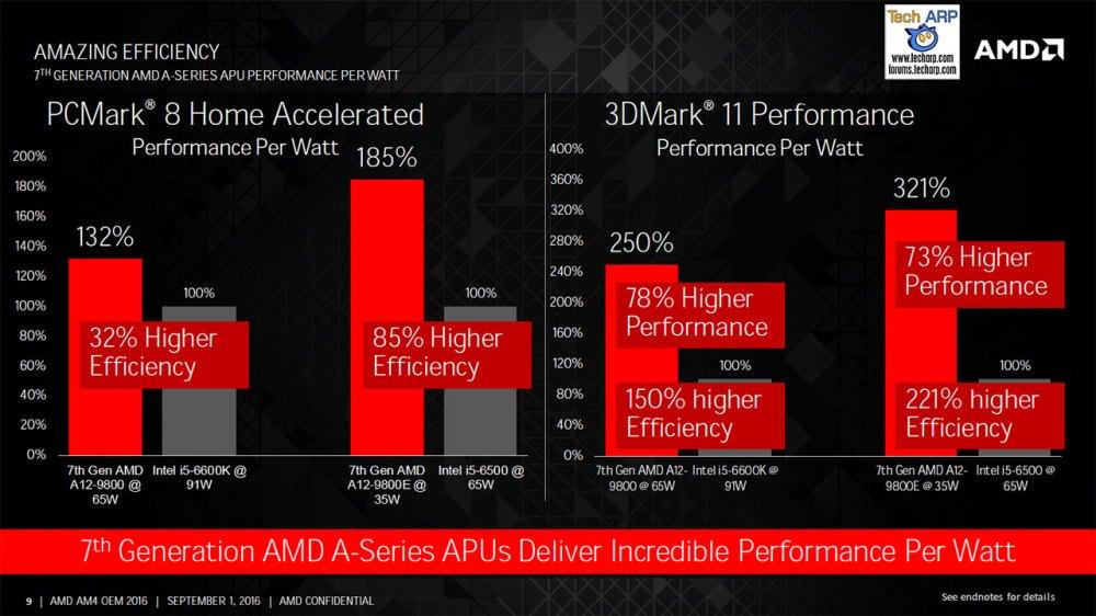 The 7th Generation AMD A-Series Desktop APUs Revealed