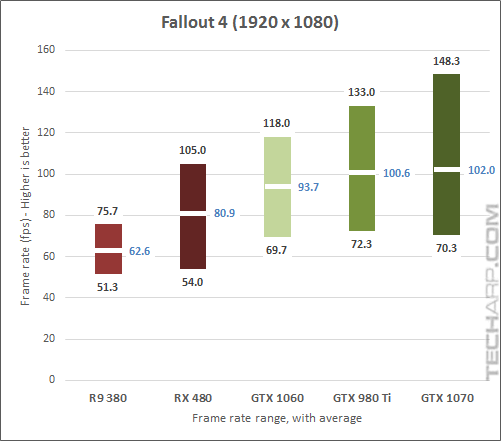 The NVIDIA GeForce GTX 1070 Fallout 1080p results
