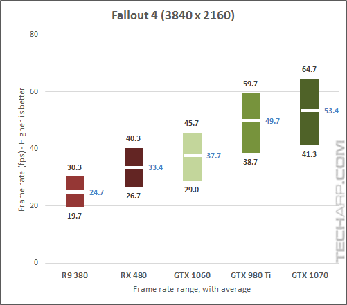 The NVIDIA GeForce GTX 1070 Fallout 2160p results