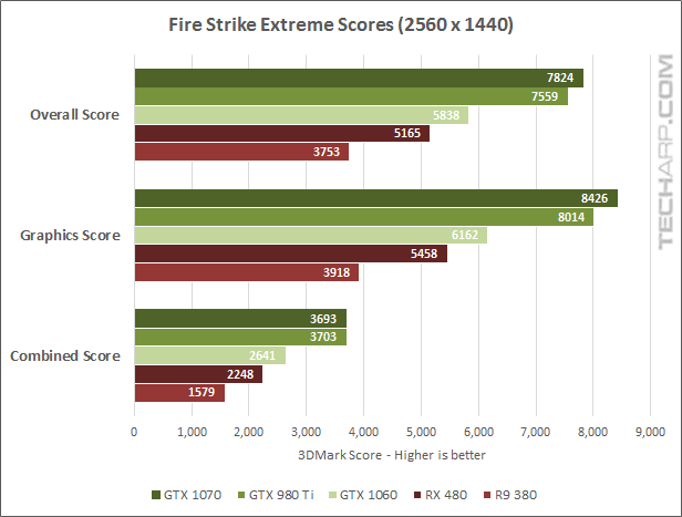 The NVIDIA GeForce GTX 1070 Fire Strike Extreme results