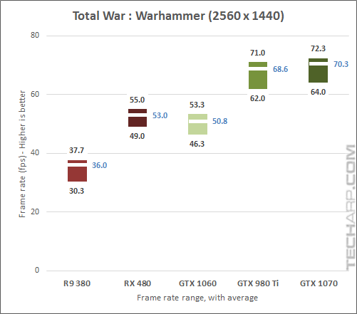 The NVIDIA GeForce GTX 1070 Warhammer 1440p results