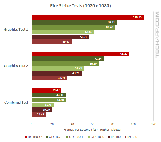 AMD Radeon RX 480 CrossFire Performance Comparison - Fire Strike results